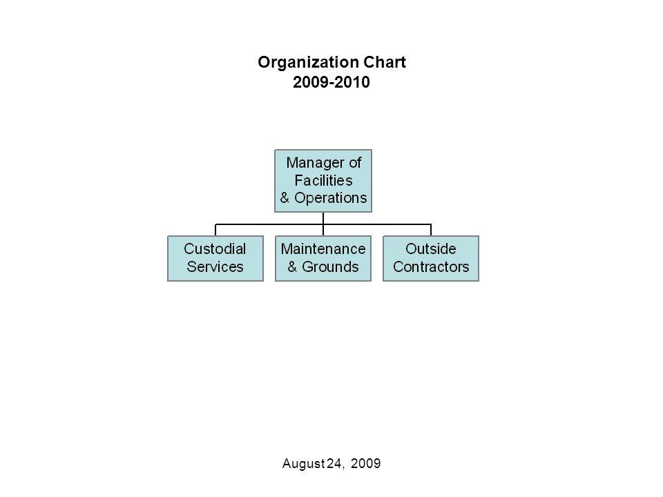 Organization Chart 2009-2010