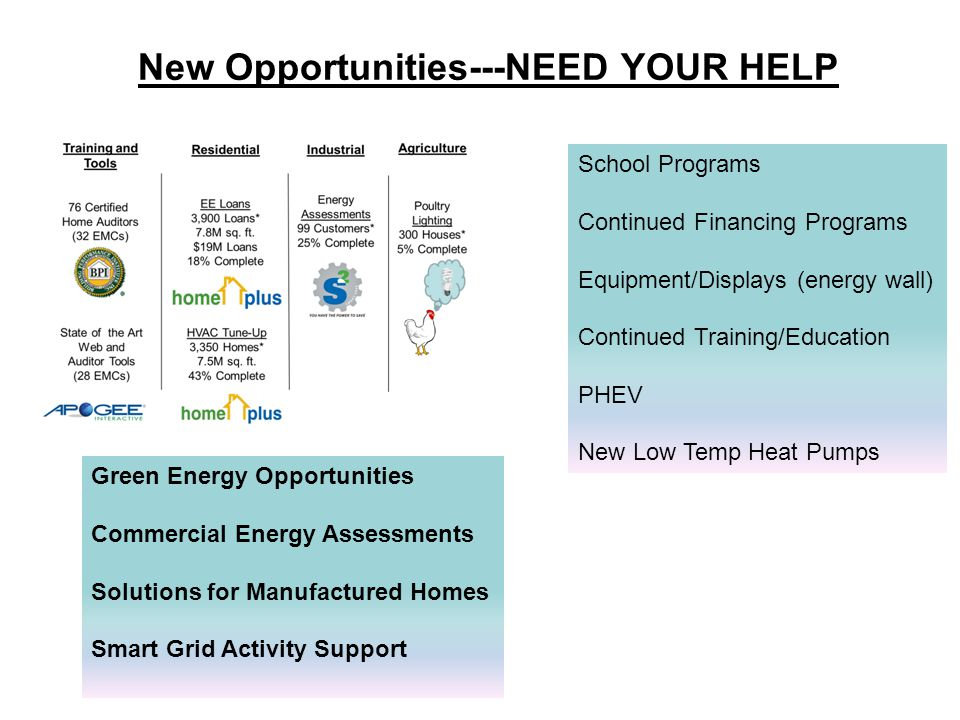 New Opportunities---NEED YOUR HELP Green Energy Opportunities Commercial Energy Assessments Solutions for Manufactured Homes Smart Grid Activity Support School Programs Continued Financing Programs Equipment/Displays (energy wall) Continued Training/Education PHEV New Low Temp Heat Pumps