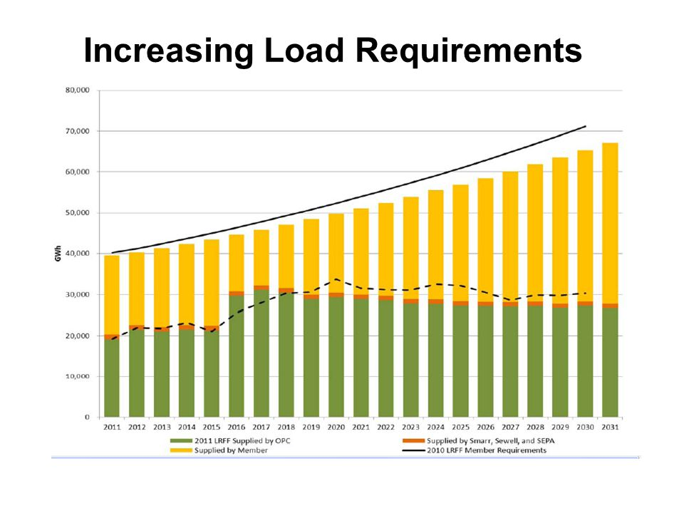 Increasing Load Requirements