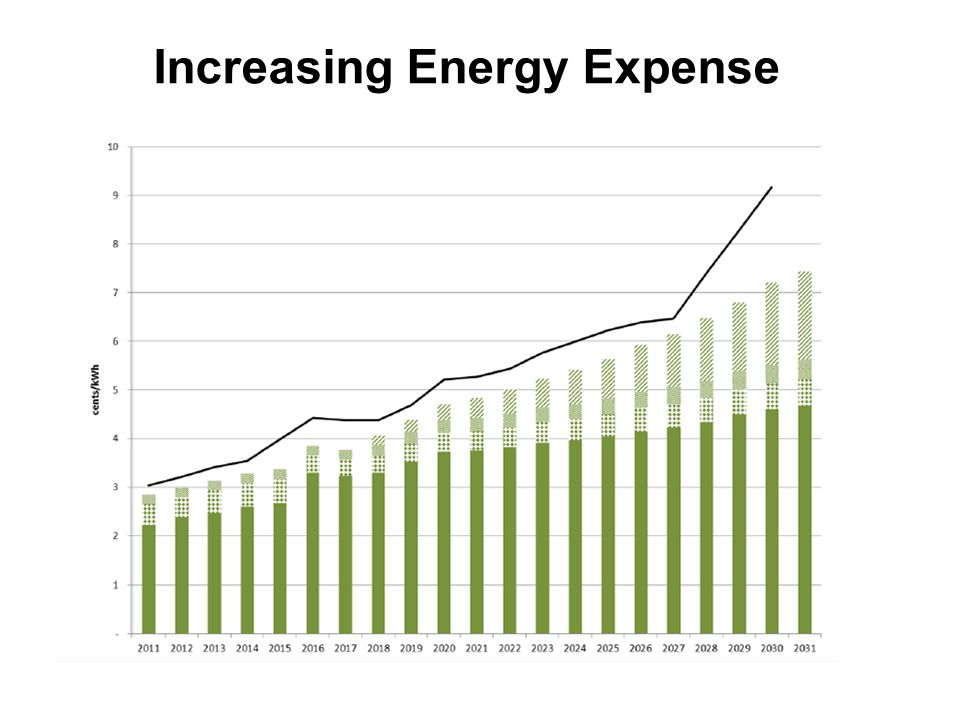 Increasing Energy Expense