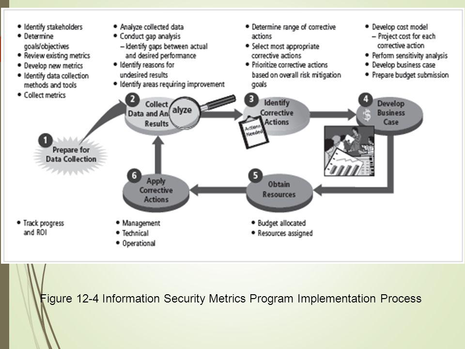 11 Figure 12-4 Information Security Metrics Program Implementation Process