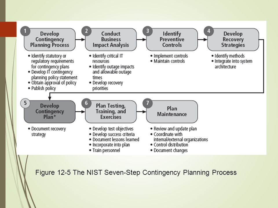 12 Figure 12-5 The NIST Seven-Step Contingency Planning Process