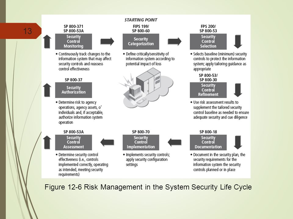 13 Figure 12-6 Risk Management in the System Security Life Cycle
