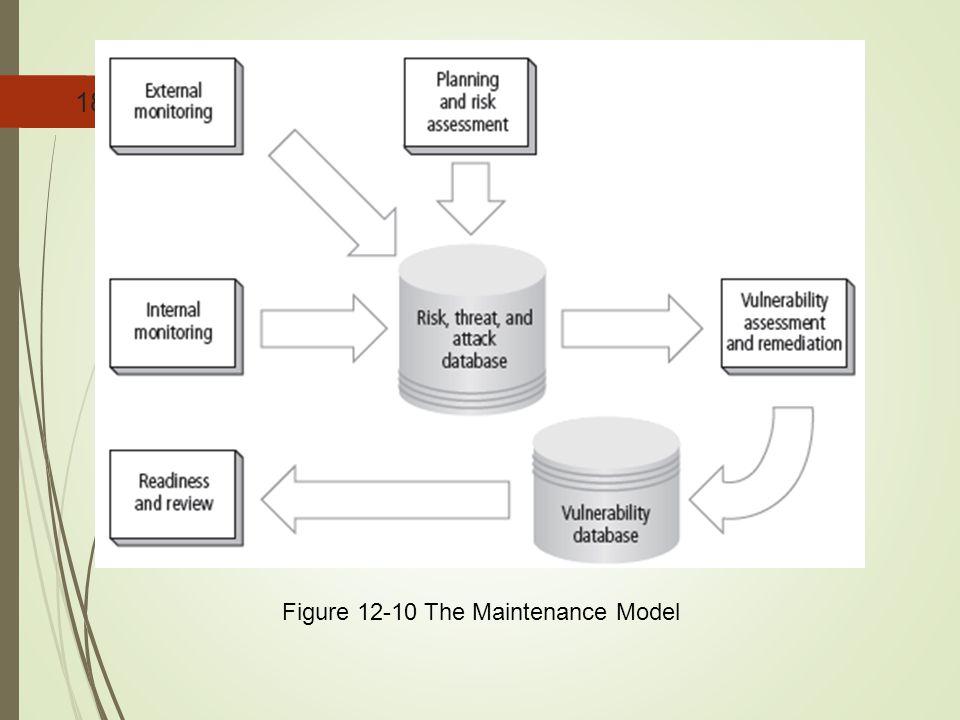18 Figure 12-10 The Maintenance Model