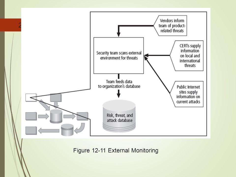 20 Figure 12-11 External Monitoring