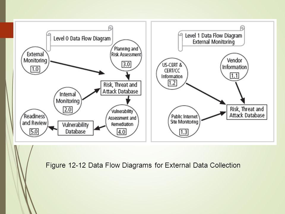 24 Figure 12-12 Data Flow Diagrams for External Data Collection