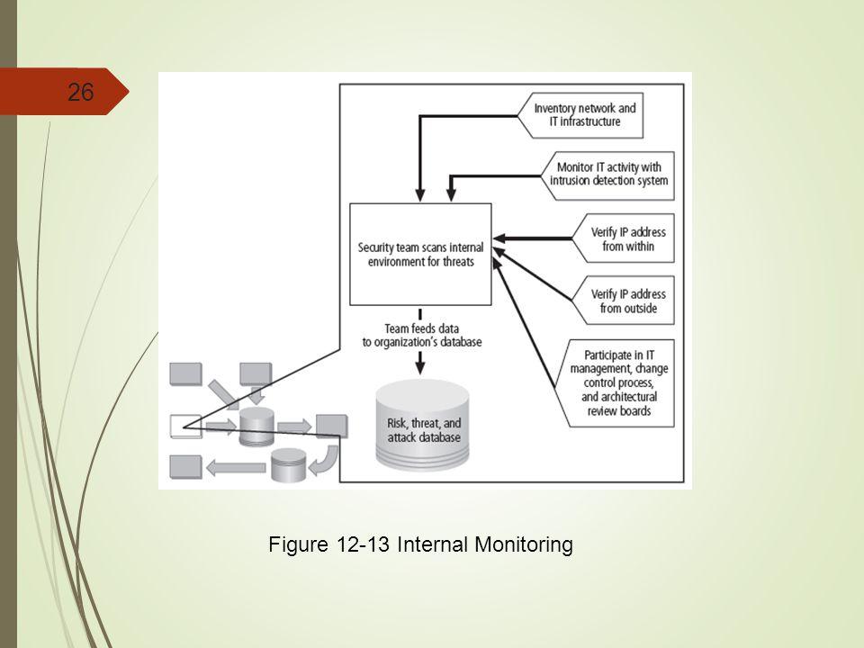 26 Figure 12-13 Internal Monitoring