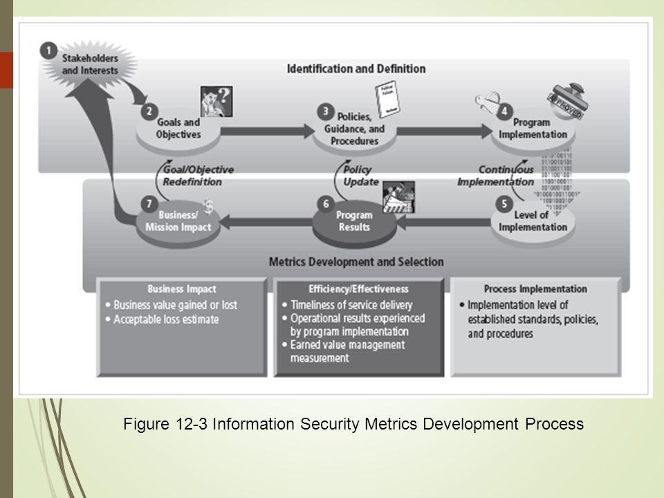 9 Figure 12-3 Information Security Metrics Development Process