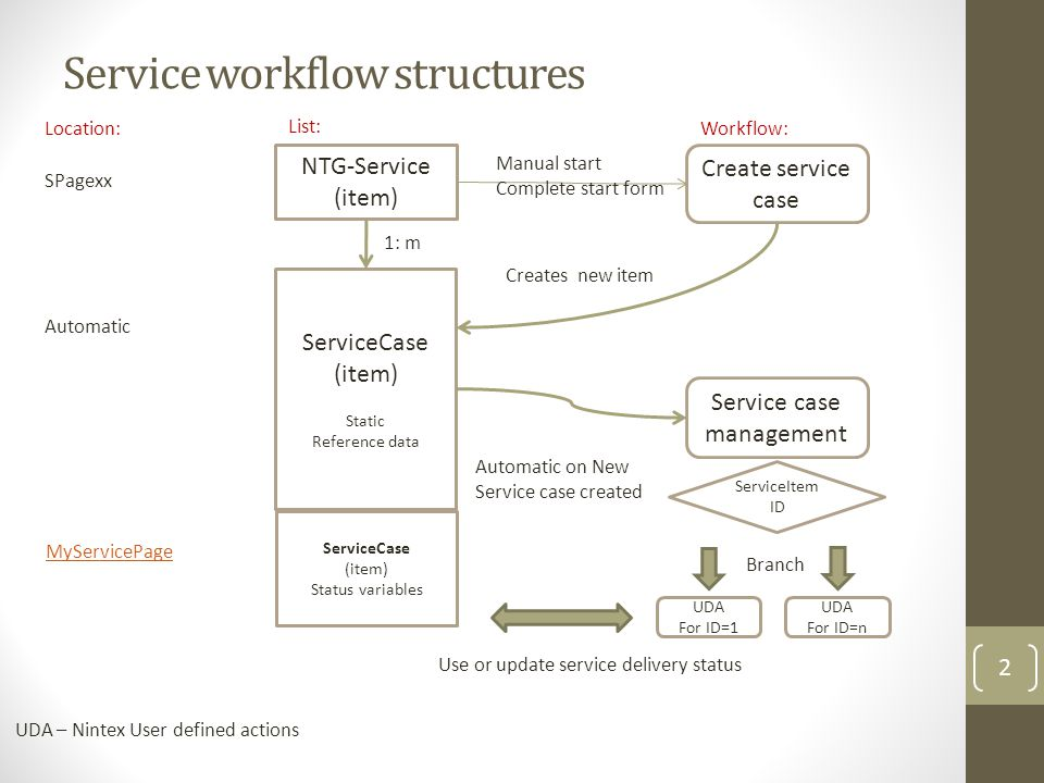 Service workflow structures 2 NTG-Service (item) Create service case ServiceCase (item) Static Reference data Creates new item Manual start Complete start form SPagexx Automatic Service case management Automatic on New Service case created UDA For ID=1 ServiceItem ID UDA For ID=n ServiceCase (item) Status variables Branch Use or update service delivery status UDA – Nintex User defined actions Location: List: Workflow: 1: m MyServicePage
