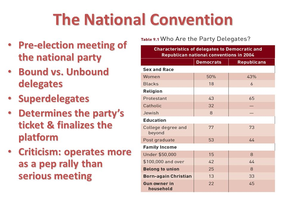 The National Convention Pre-election meeting of the national party Pre-election meeting of the national party Bound vs. Unbound delegates Bound vs. Un