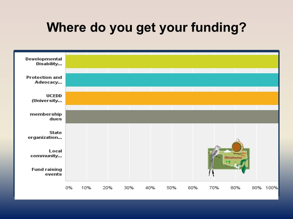 Where do you get your funding? Answered: 1 Skipped: 1