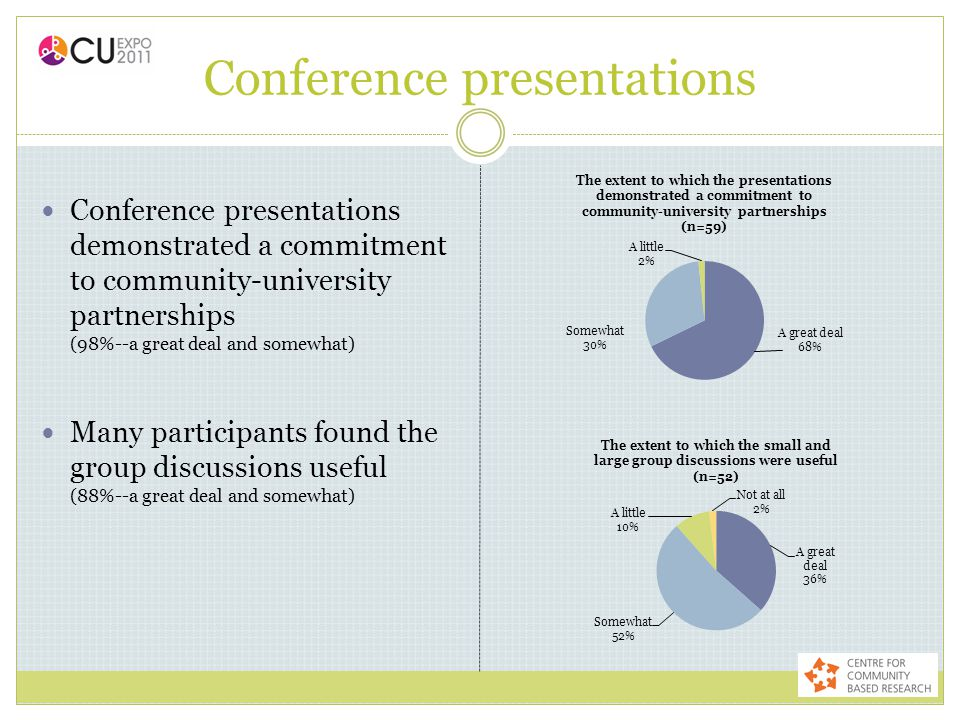 Conference presentations Conference presentations demonstrated a commitment to community-university partnerships (98%--a great deal and somewhat) Many
