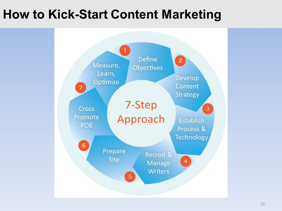 Click to edit Master title styleHow to Kick-Start Content Marketing 16