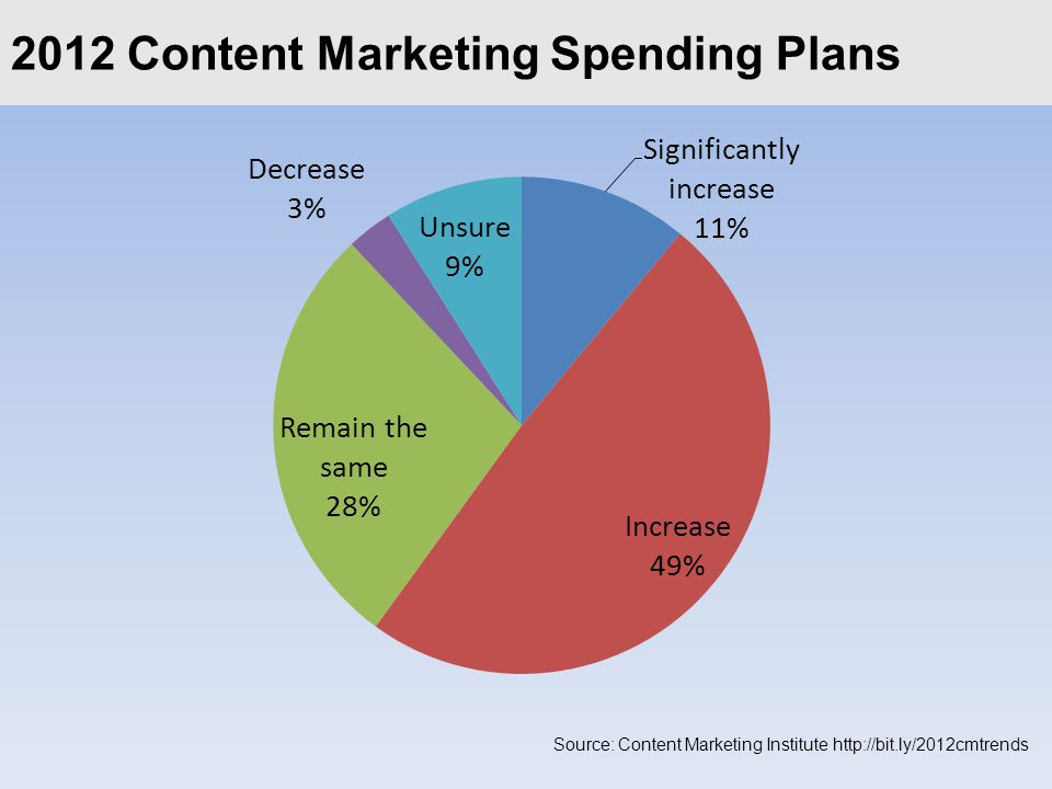 Click to edit Master title style2012 Content Marketing Spending Plans Source: Content Marketing Institute http://bit.ly/2012cmtrends