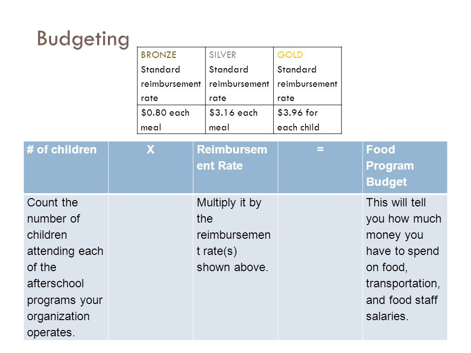 Budgeting # of childrenX Reimbursem ent Rate = Food Program Budget Count the number of children attending each of the afterschool programs your organi
