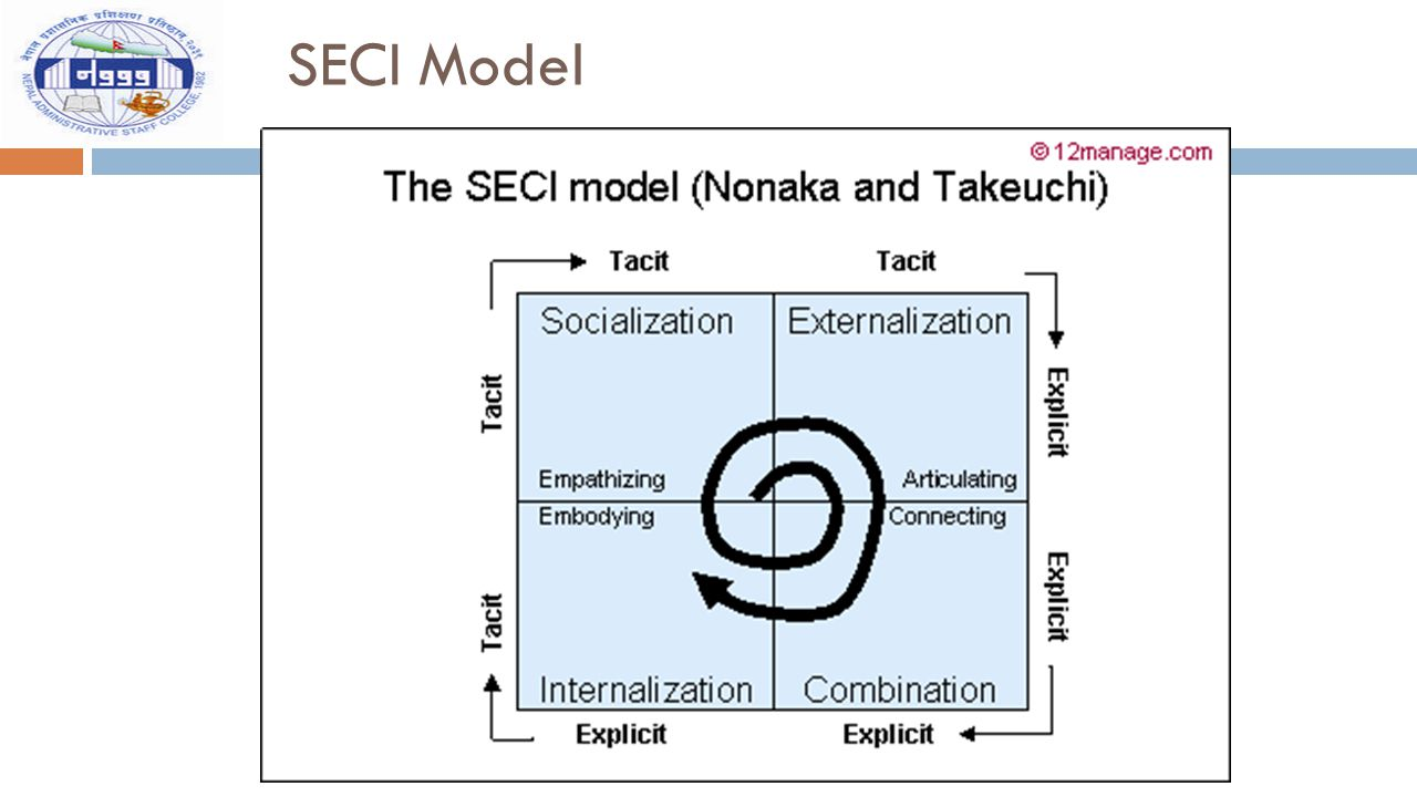 SECI Model