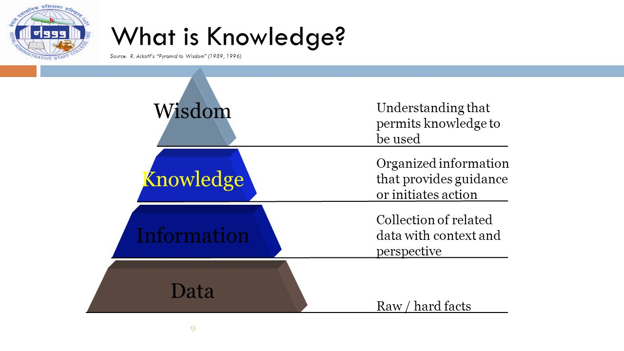 """What is Knowledge? Source: R. Ackoff's """"Pyramid to Wisdom"""" (1989, 1996) 9 Data Information Knowledge Wisdom Raw / hard facts Collection of related dat"""