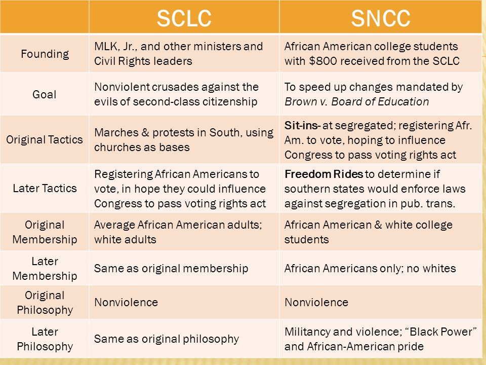 SCLCSNCC Founding MLK, Jr., and other ministers and Civil Rights leaders African American college students with $800 received from the SCLC Goal Nonviolent crusades against the evils of second-class citizenship To speed up changes mandated by Brown v.