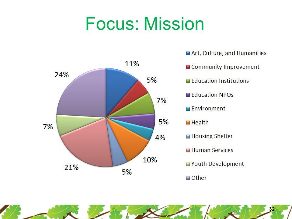 Focus: Mission 32