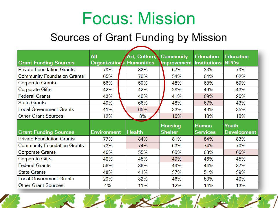 Focus: Mission 34 Sources of Grant Funding by Mission