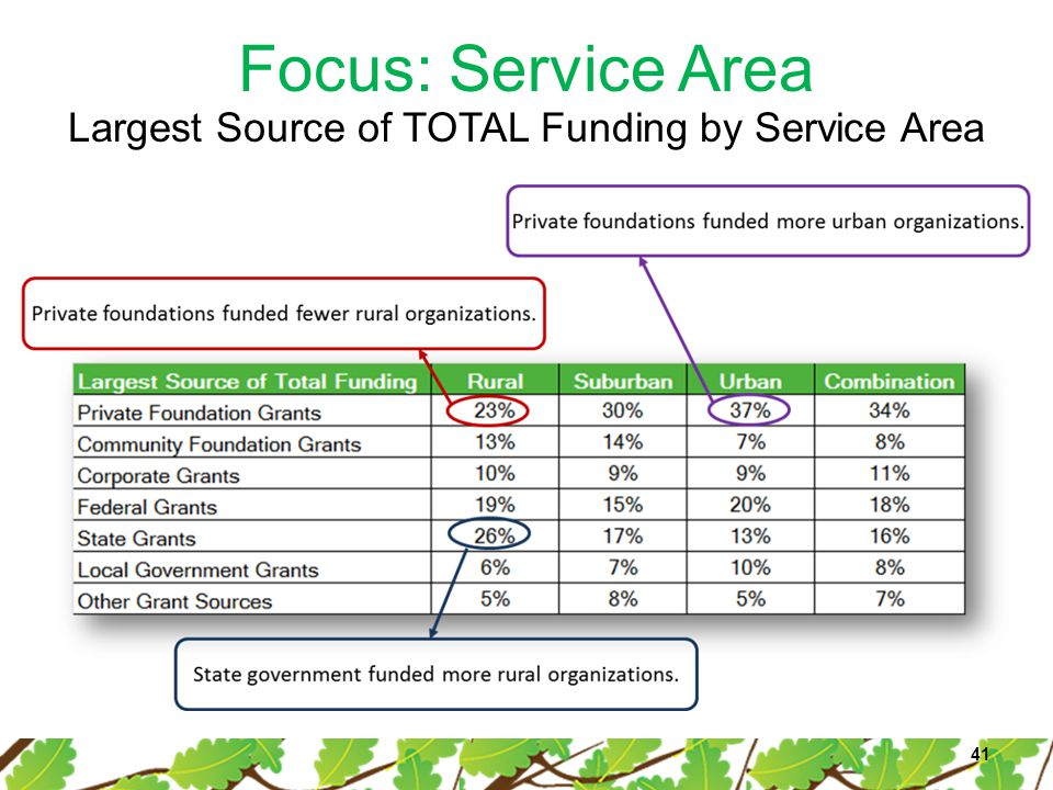 Focus: Service Area 41 Largest Source of TOTAL Funding by Service Area