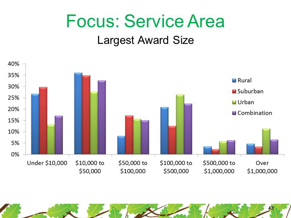 Focus: Service Area 43 Largest Award Size