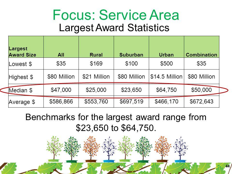 Focus: Service Area Largest Award SizeAllRuralSuburbanUrbanCombination Lowest $$35$169$100$500$35 Highest $$80 Million$21 Million$80 Million$14.5 Million$80 Million Median $$47,000$25,000$23,650$64,750$50,000 Average $$586,866$553,760$697,519$466,170$672,643 44 Benchmarks for the largest award range from $23,650 to $64,750.