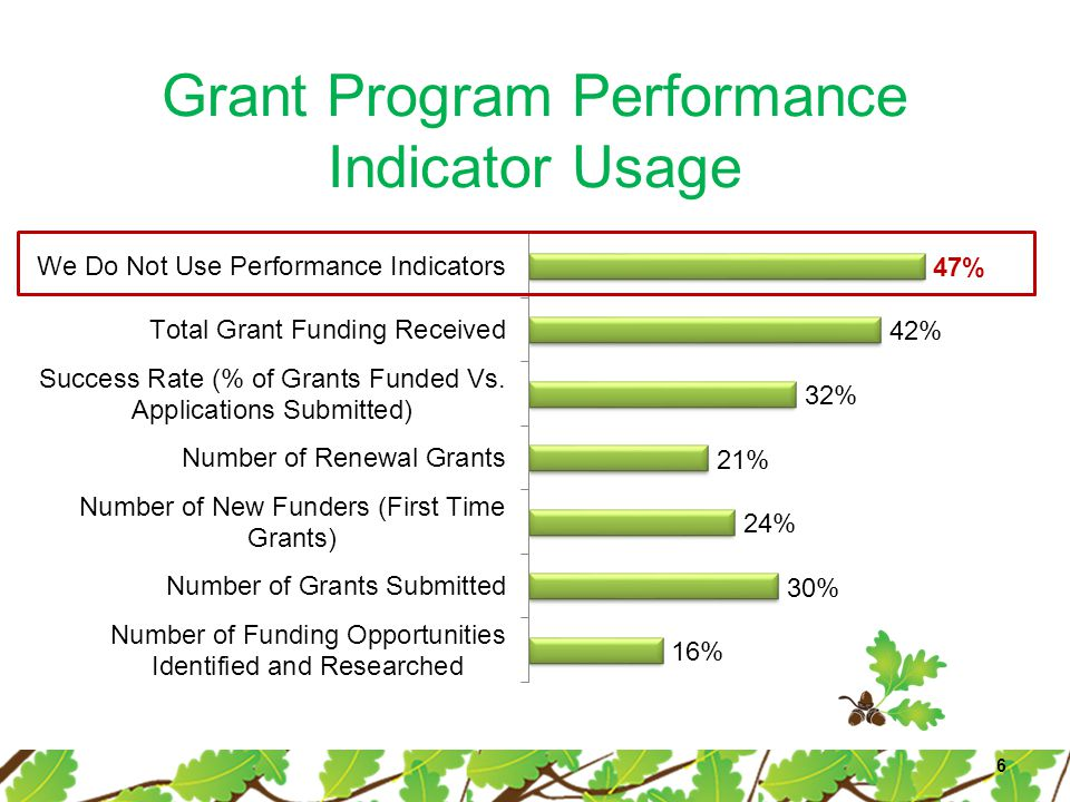 Grant Program Performance Indicator Usage 6