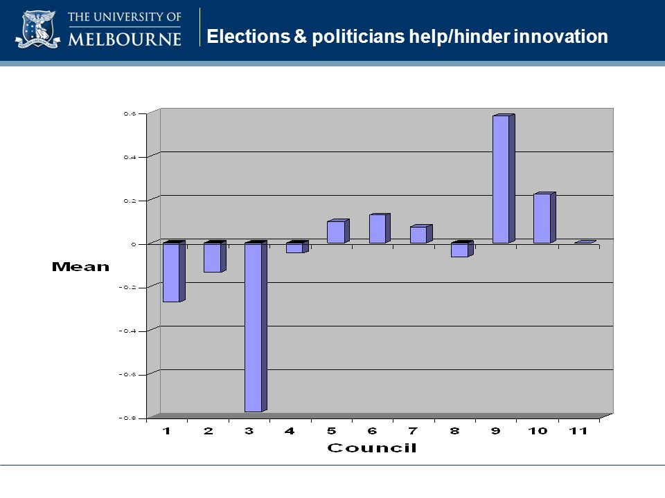 Elections & politicians help/hinder innovation
