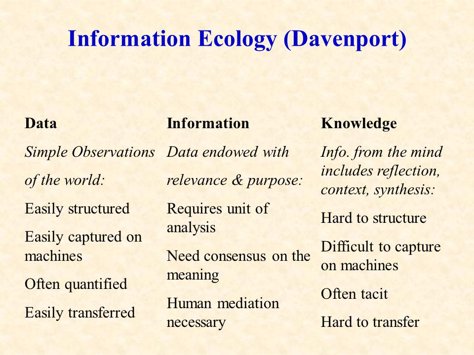 Information Ecology (Davenport) Data Simple Observations of the world: Easily structured Easily captured on machines Often quantified Easily transferred Information Data endowed with relevance & purpose: Requires unit of analysis Need consensus on the meaning Human mediation necessary Knowledge Info.
