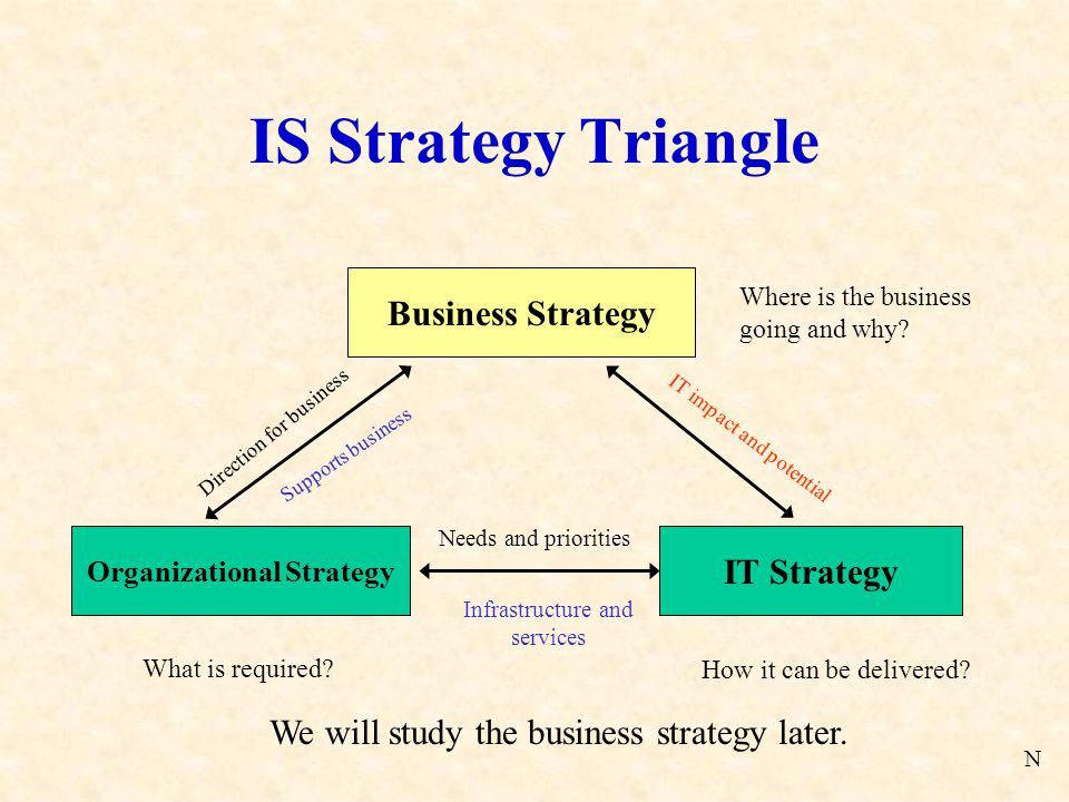 IS Strategy Triangle Business Strategy Organizational Strategy IT Strategy Where is the business going and why.