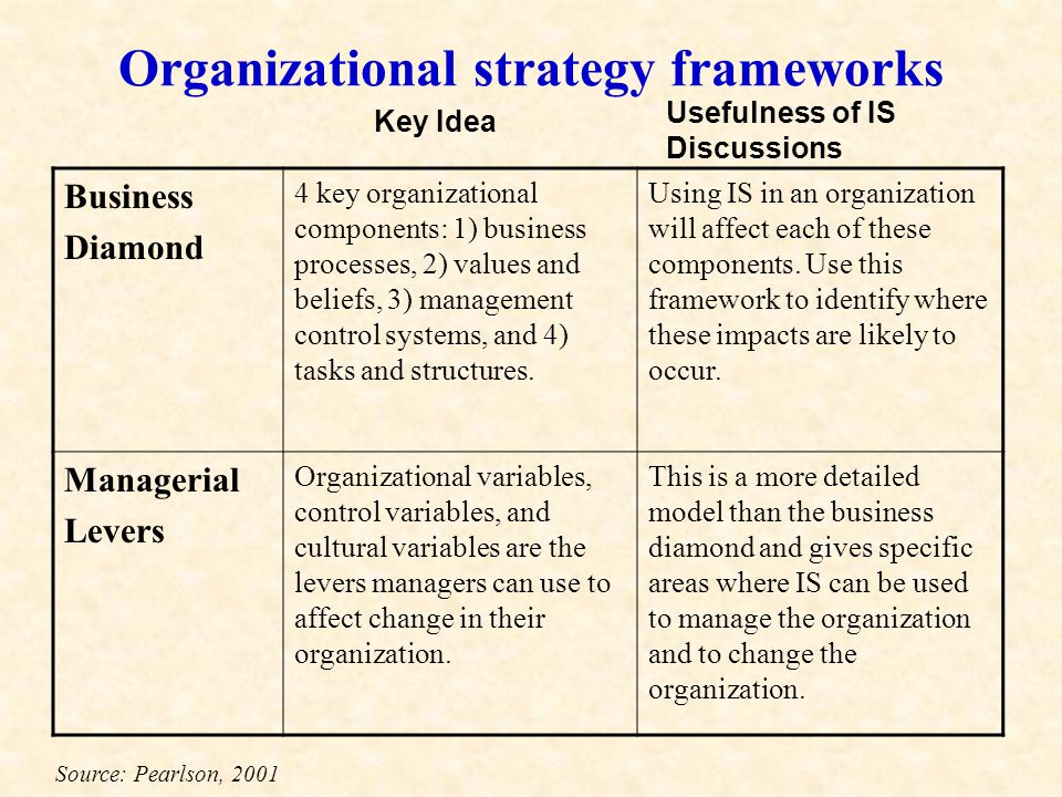 Organizational strategy frameworks Business Diamond 4 key organizational components: 1) business processes, 2) values and beliefs, 3) management control systems, and 4) tasks and structures.