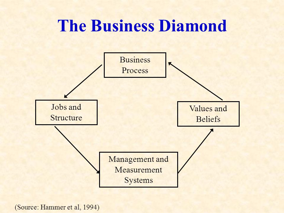 The Business Diamond Business Process Jobs and Structure Values and Beliefs Management and Measurement Systems (Source: Hammer et al, 1994)
