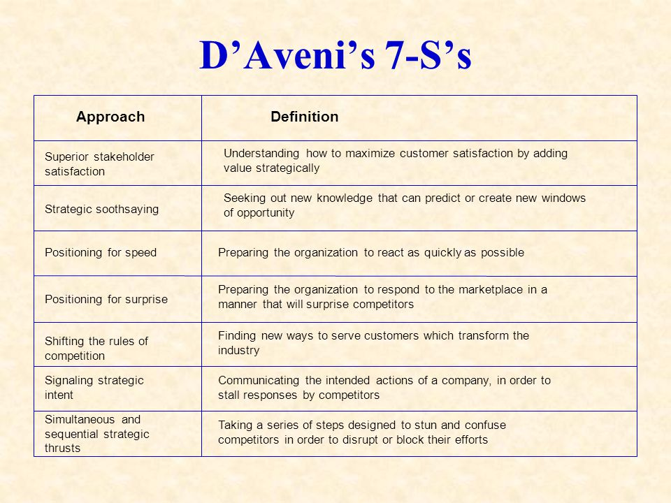 D'Aveni's 7-S's Superior stakeholder satisfaction Strategic soothsaying Positioning for speed Positioning for surprise Shifting the rules of competition Signaling strategic intent Simultaneous and sequential strategic thrusts ApproachDefinition Understanding how to maximize customer satisfaction by adding value strategically Seeking out new knowledge that can predict or create new windows of opportunity Preparing the organization to react as quickly as possible Preparing the organization to respond to the marketplace in a manner that will surprise competitors Finding new ways to serve customers which transform the industry Communicating the intended actions of a company, in order to stall responses by competitors Taking a series of steps designed to stun and confuse competitors in order to disrupt or block their efforts