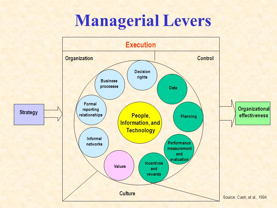 Managerial Levers People, Information, and Technology Values Performance measurement and evaluation Incentives and rewards Data Planning Source: Cash, et al., 1994 Culture ControlOrganization Execution Informal networks Formal reporting relationships Business processes Decision rights Organizational effectiveness Strategy