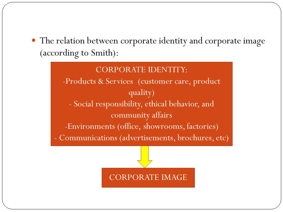 The relation between corporate identity and corporate image (according to Smith): CORPORATE IDENTITY: -Products & Services (customer care, product qua