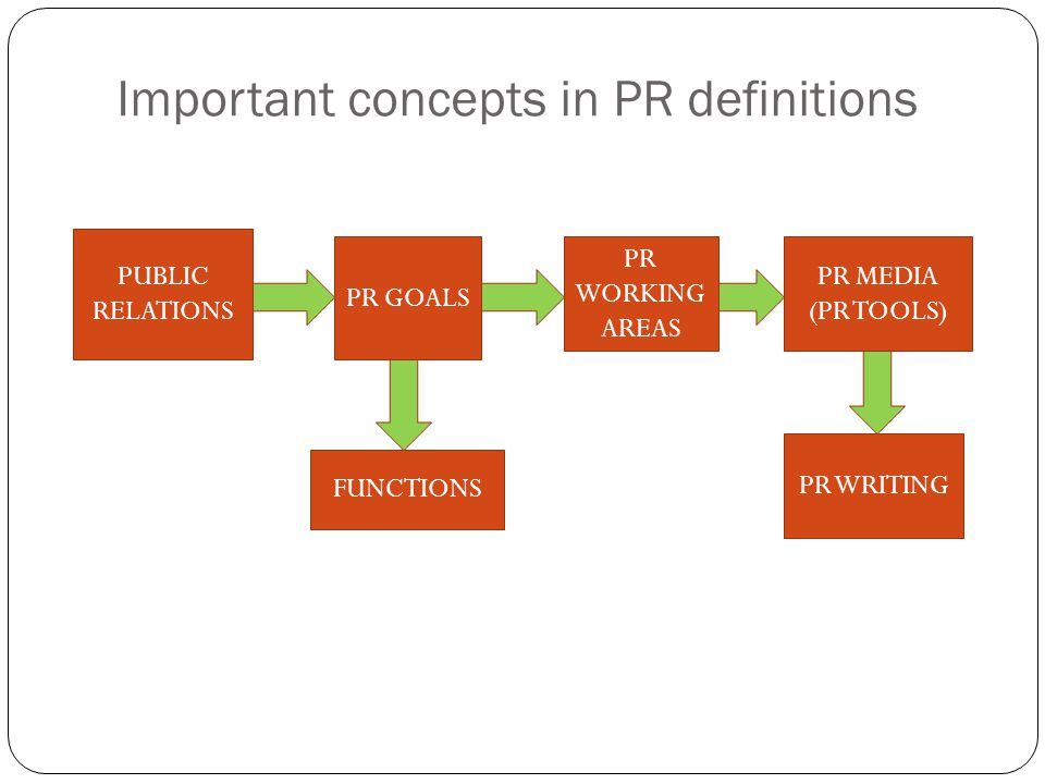 Important concepts in PR definitions PUBLIC RELATIONS PR GOALS FUNCTIONS PR MEDIA (PR TOOLS) PR WRITING PR WORKING AREAS