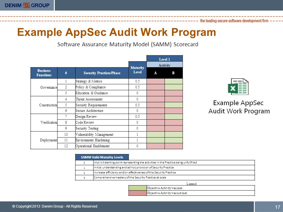 © Copyright 2013 Denim Group - All Rights Reserved Example AppSec Audit Work Program 17 Software Assurance Maturity Model (SAMM) Scorecard Level 1 Maturity Level Activity Business Functions #Security Practices/PhaseAB Governance 1Strategy & Metrics0.501 2Policy & Compliance0.501 3Education & Guidance000 Construction 4Threat Assessment000 5Security Requirements0.501 6Secure Architecture000 Verification 7Design Review0.501 8Code Review000 9Security Testing000 Deployment 10Vulnerability Management111 11Environment Hardening111 12Operational Enablement000 SAMM Valid Maturity Levels 0 Implicit starting point representing the activities in the Practice being unfulfilled 1 Initial understanding and ad hoc provision of Security Practice 2 Increase efficiency and/or effectiveness of the Security Practice 3 Comprehensive mastery of the Security Practice at scale Legend Objective Activity was met.
