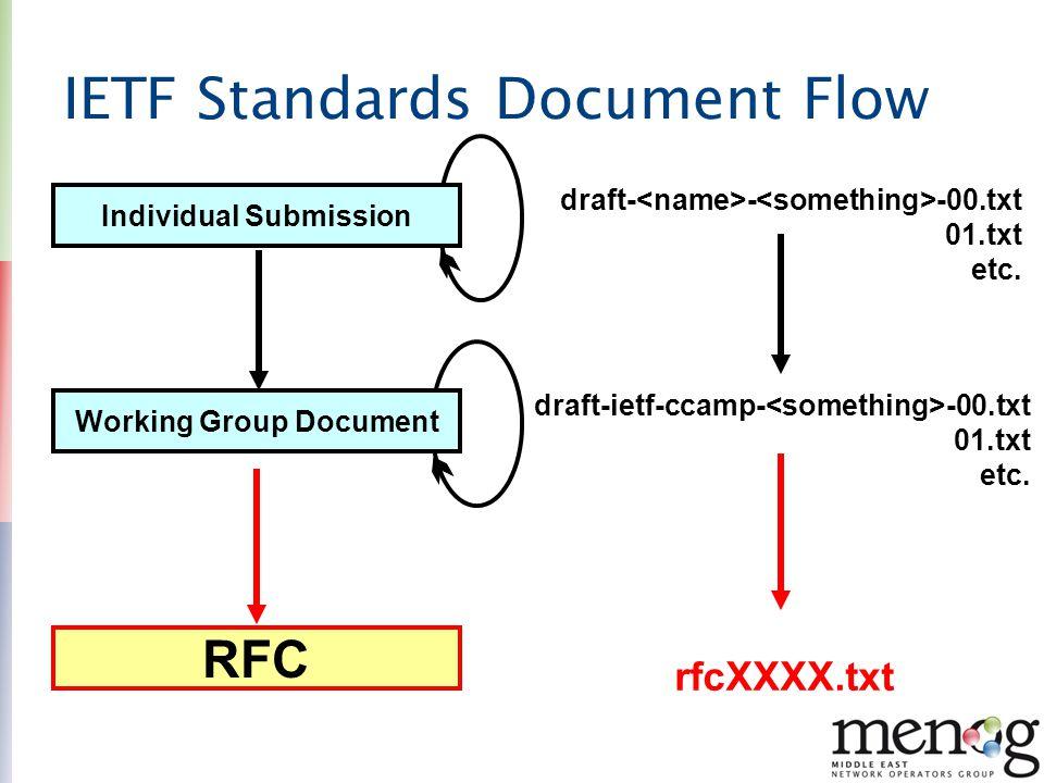 IETF Standards Document Flow Individual Submission Working Group Document RFC draft- - -00.txt 01.txt etc. draft-ietf-ccamp- -00.txt 01.txt etc. rfcXX