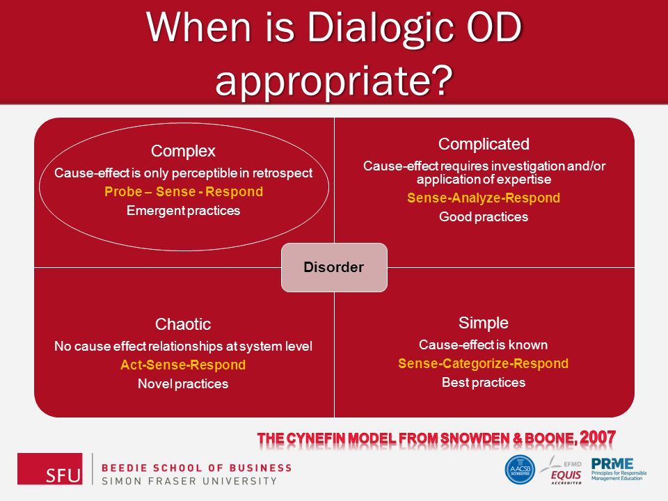 When is Dialogic OD appropriate? Complex Cause-effect is only perceptible in retrospect Probe – Sense - Respond Emergent practices Complicated Cause-e