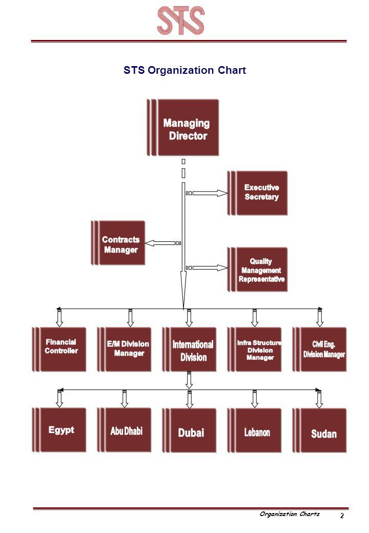 2 STS Organization Chart