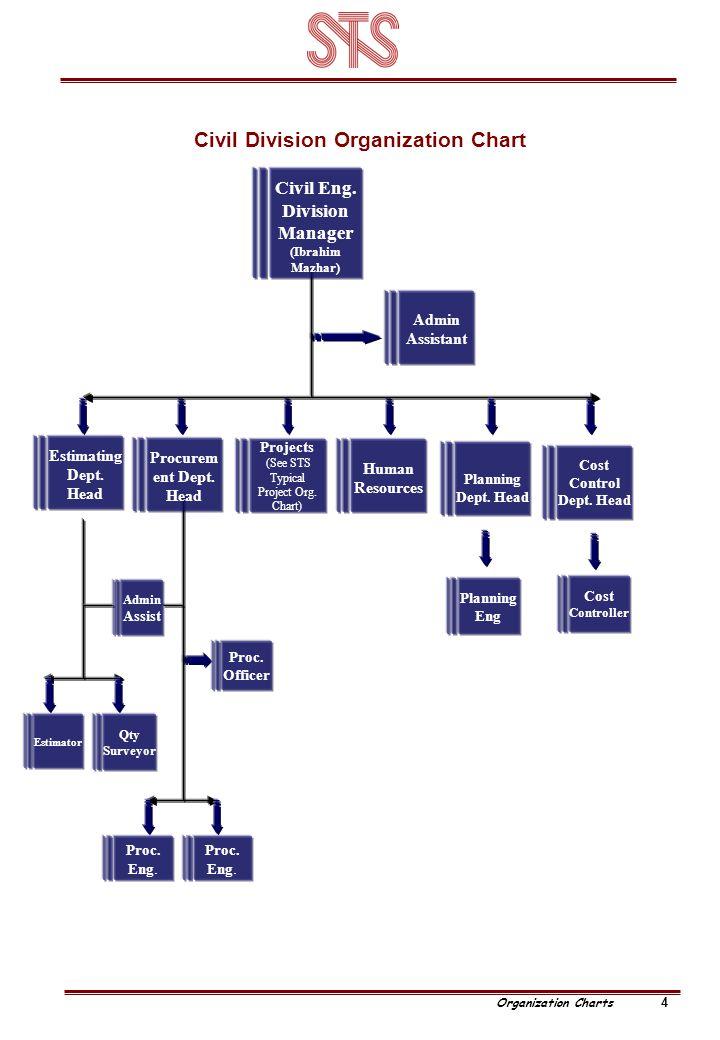 Civil Division Organization Chart 4 Organization Charts Proc.