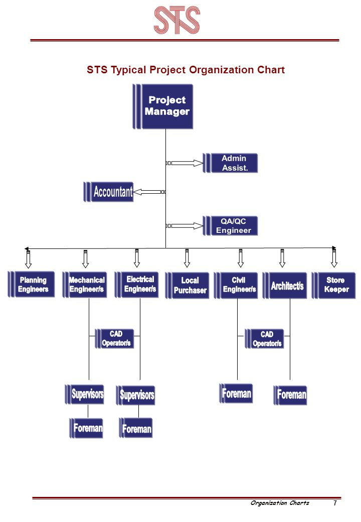 STS Typical Project Organization Chart 7 Organization Charts
