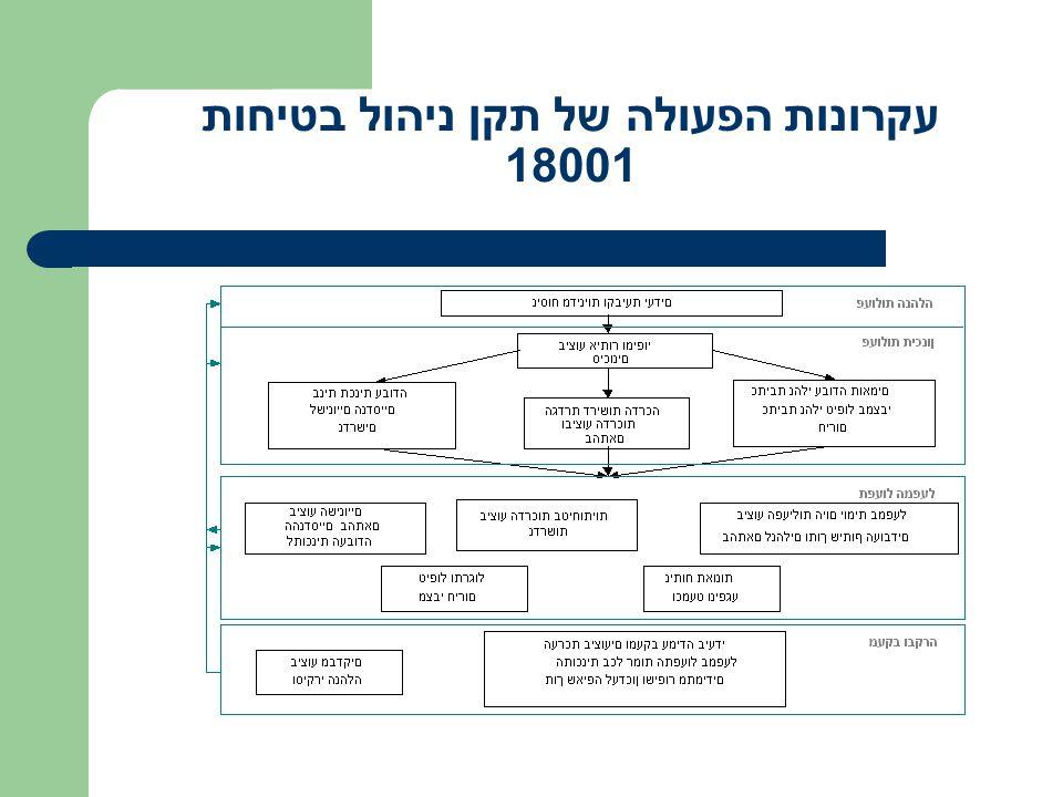 עקרונות הפעולה של תקן ניהול בטיחות 18001