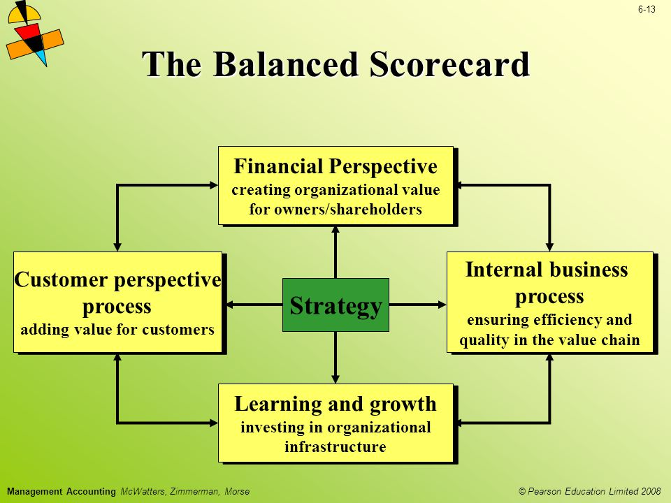 © Pearson Education Limited 2008 6-13 Management Accounting McWatters, Zimmerman, Morse The Balanced Scorecard Financial Perspective creating organiza