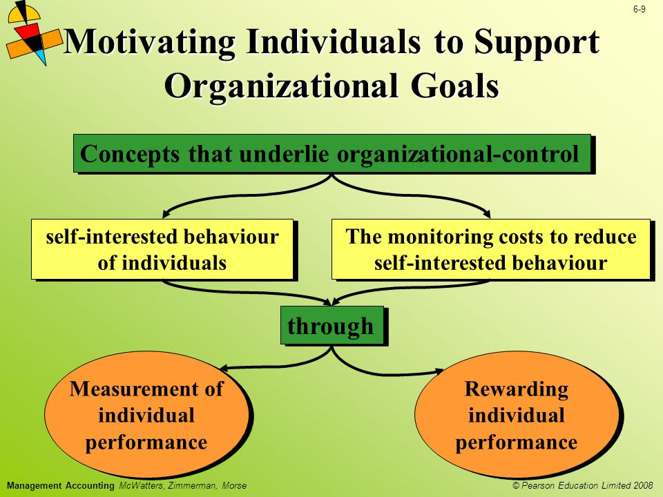 © Pearson Education Limited 2008 6-9 Management Accounting McWatters, Zimmerman, Morse Motivating Individuals to Support Organizational Goals Measurem