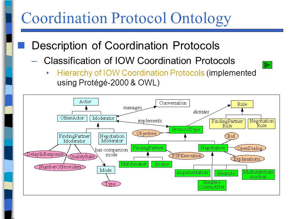 Coordination Protocol Ontology n Description of Coordination Protocols –Classification of IOW Coordination Protocols Hierarchy of IOW Coordination Pro