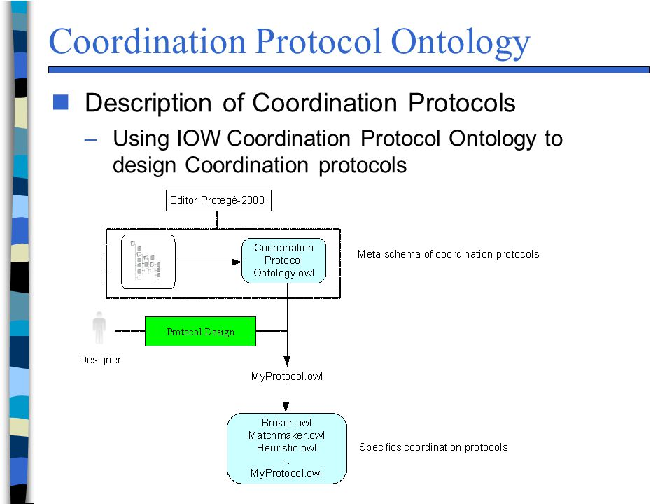 Coordination Protocol Ontology n Description of Coordination Protocols –Using IOW Coordination Protocol Ontology to design Coordination protocols
