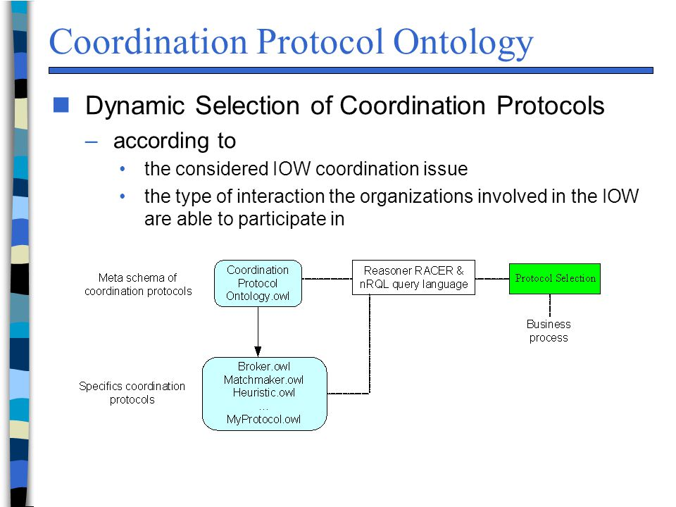 Coordination Protocol Ontology n Dynamic Selection of Coordination Protocols –according to the considered IOW coordination issue the type of interaction the organizations involved in the IOW are able to participate in