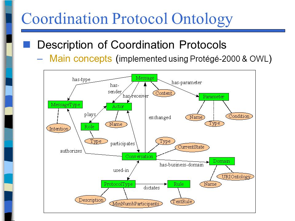 Coordination Protocol Ontology n Description of Coordination Protocols –Main concepts ( implemented using Protégé-2000 & OWL )